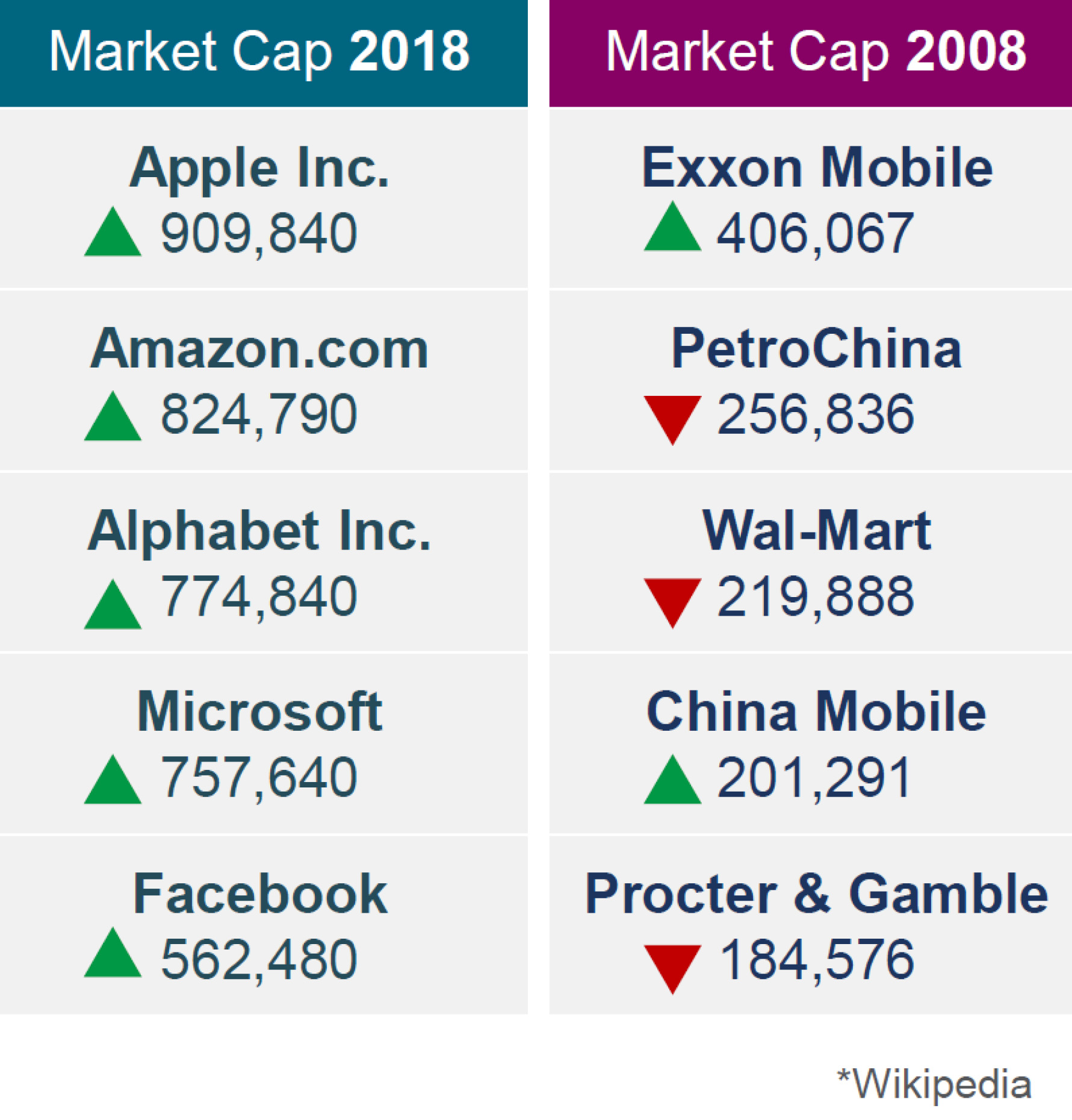top companies by market cap