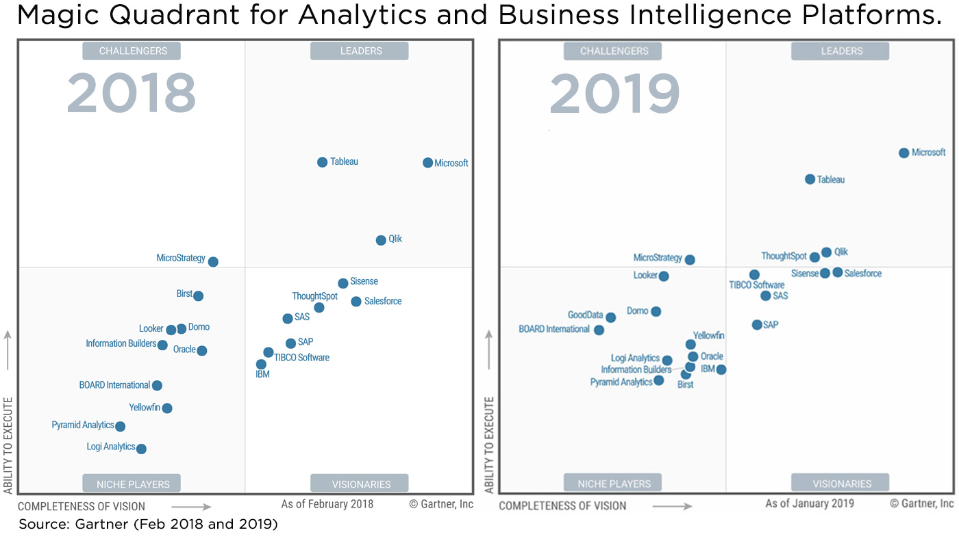Cisco Named A Leader In The 2018 Gartner Magic Quadrant For The Wired And Wireless Lan Access Infrastructure Cisco Blogs