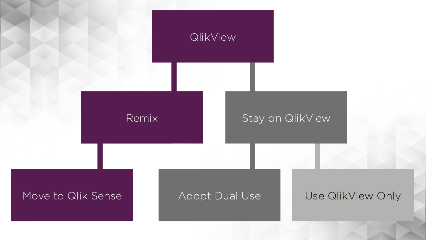 From QlikView to Qlik Sense