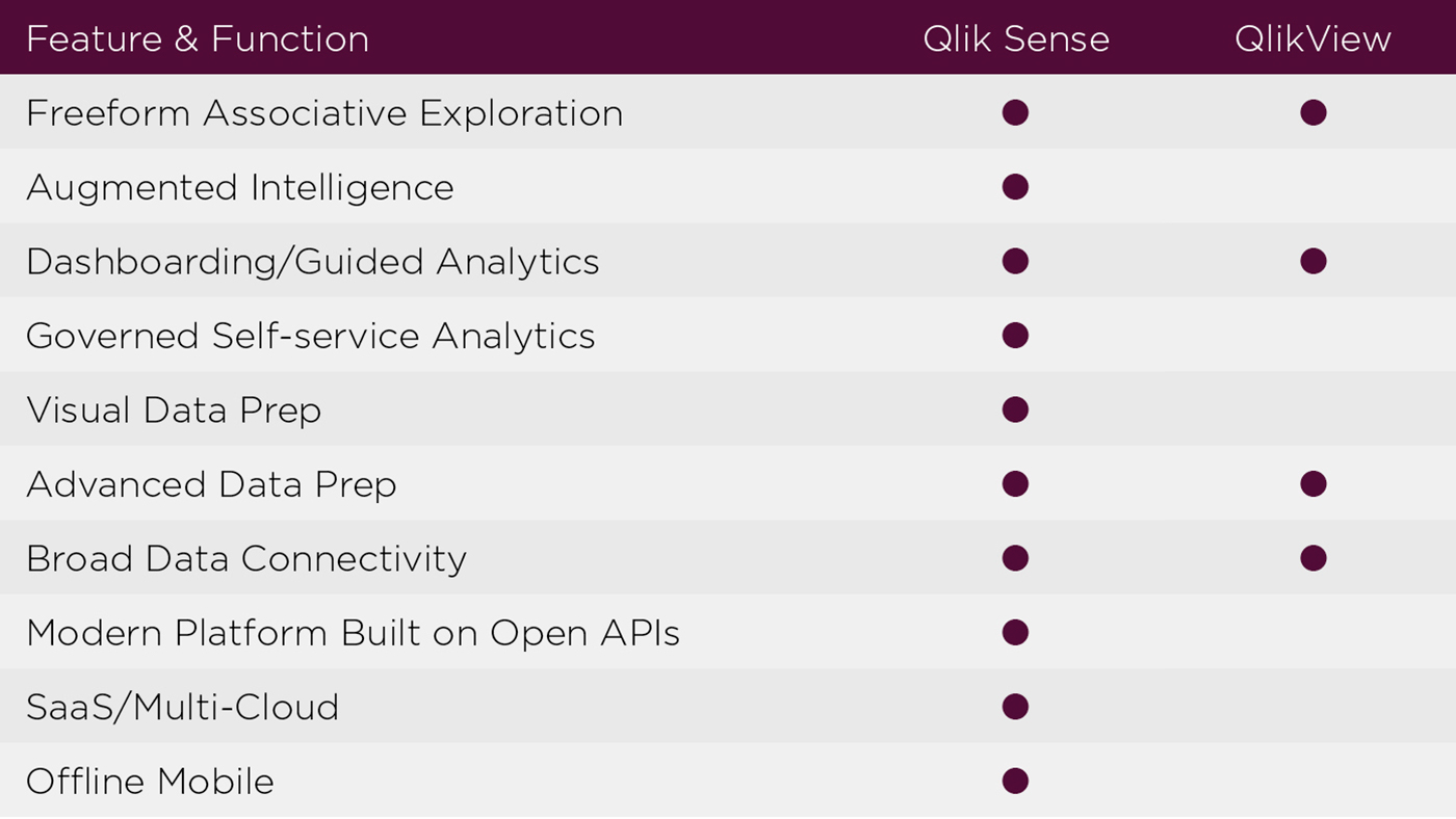 Difference between QlikView and Qlik Sense