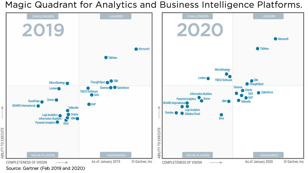 Qlik a leader in the 2020 Gartner Magic Quadrant