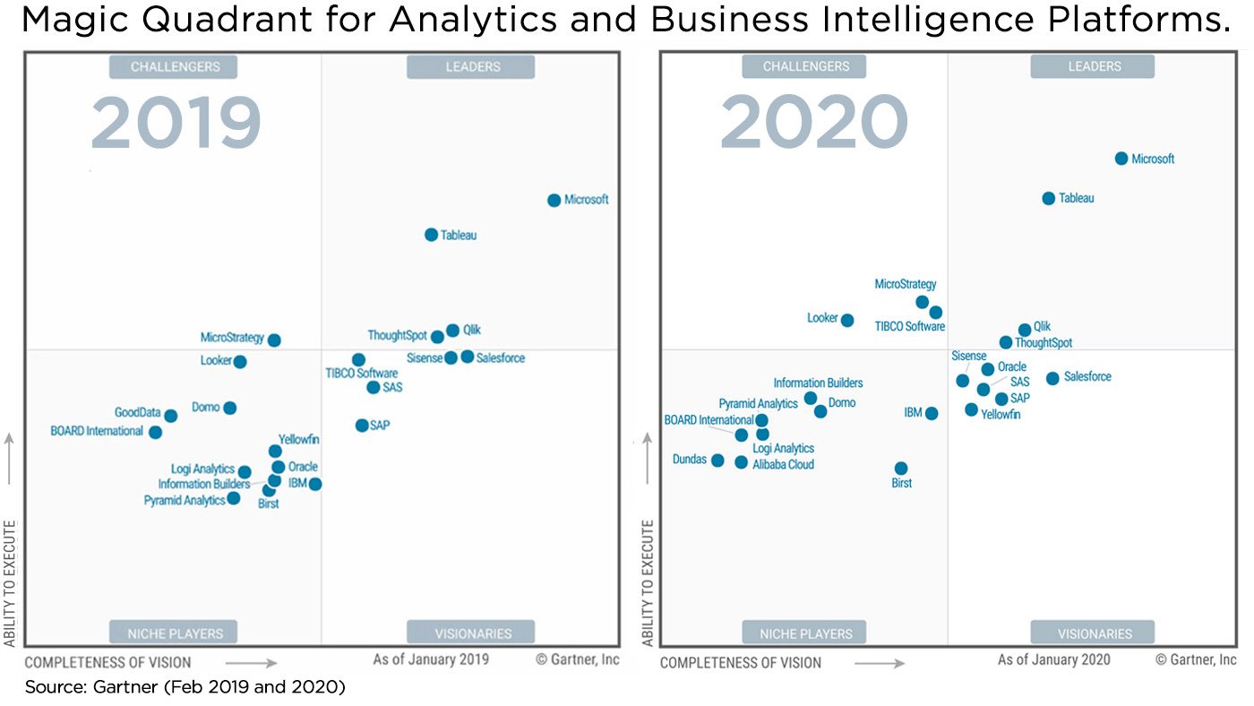 gartner magic quadrant 2019 2020
