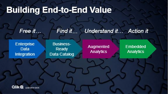 Qlik_End to end platform_QlikWorld