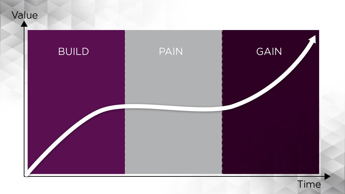Build - Pain - Gain